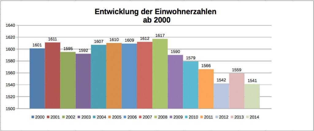 EinwohnerstatistikLalling